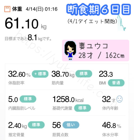 酵素ファスティングダイエット6日目の体重記録とダイエット効果